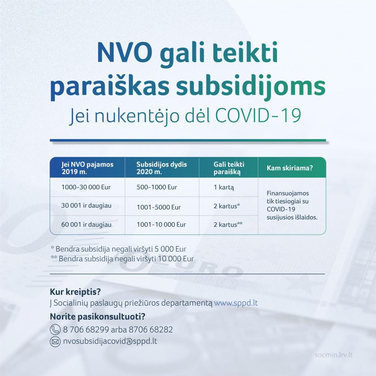 NVO gali kreiptis pagalbos dėl Covid-19